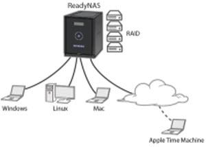 ReadyNAS device