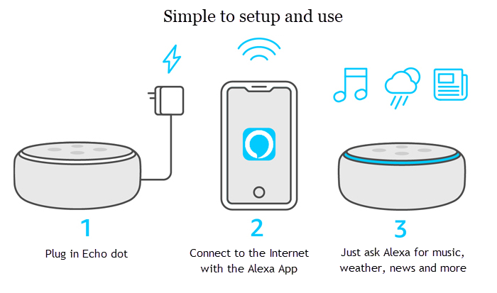 how to set up Echo dot gene 2